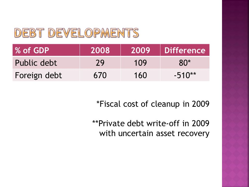 % of GDP20082009Difference Public debt2910980* Foreign debt670160-510** *Fiscal cost of cleanup in 2009 **Private debt write-off in 2009 with uncertain asset recovery