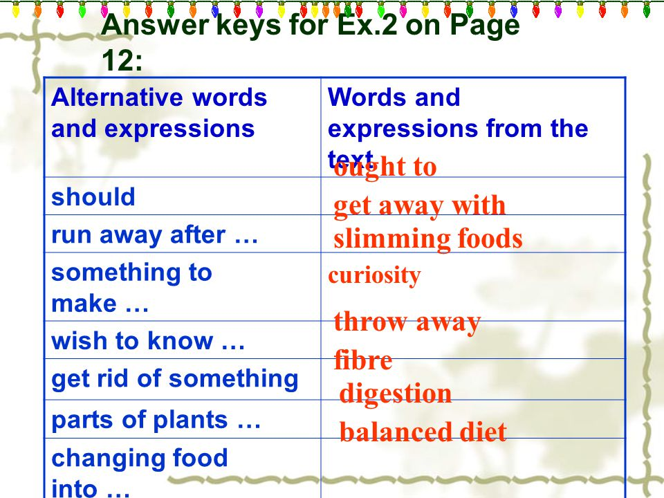 Answer keys for Ex.2 on Page 12: Alternative words and expressions Words and expressions from the text should run away after … something to make … wish to know … get rid of something parts of plants … changing food into … proper amount of … ought to get away with slimming foods curiosity throw away fibre digestion balanced diet