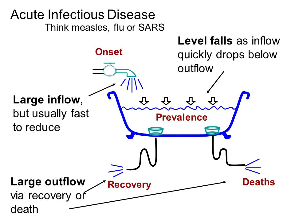 Prevalence Acute Infectious Disease Onset Large inflow, but usually fast to reduce Level falls as inflow quickly drops below outflow Large outflow via recovery or death Recovery Deaths Think measles, flu or SARS