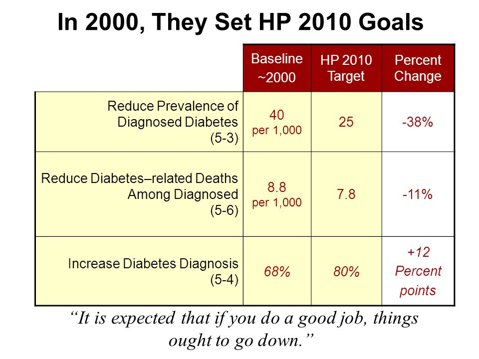In 2000, They Set HP 2010 Goals Baseline ~2000 HP 2010 Target Percent Change Reduce Prevalence of Diagnosed Diabetes (5-3) 40 per 1,000 25-38% Reduce Diabetes–related Deaths Among Diagnosed (5-6) 8.8 per 1,000 7.8-11% Increase Diabetes Diagnosis (5-4) 68%80% +12 Percent points It is expected that if you do a good job, things ought to go down.