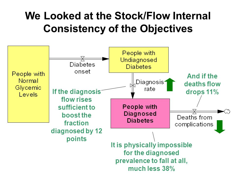 We Looked at the Stock/Flow Internal Consistency of the Objectives It is physically impossible for the diagnosed prevalence to fall at all, much less 38% If the diagnosis flow rises sufficient to boost the fraction diagnosed by 12 points And if the deaths flow drops 11%