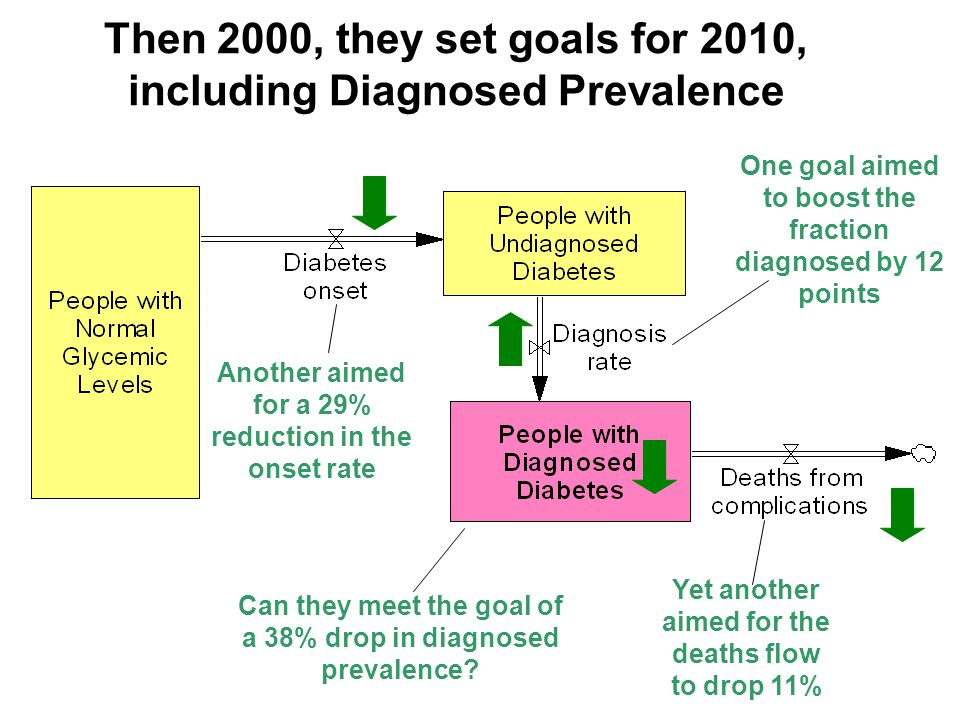 Then 2000, they set goals for 2010, including Diagnosed Prevalence Yet another aimed for the deaths flow to drop 11% Another aimed for a 29% reduction in the onset rate One goal aimed to boost the fraction diagnosed by 12 points Can they meet the goal of a 38% drop in diagnosed prevalence