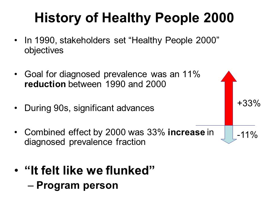 History of Healthy People 2000 In 1990, stakeholders set Healthy People 2000 objectives Goal for diagnosed prevalence was an 11% reduction between 1990 and 2000 During 90s, significant advances Combined effect by 2000 was 33% increase in diagnosed prevalence fraction It felt like we flunked –Program person -11% +33%