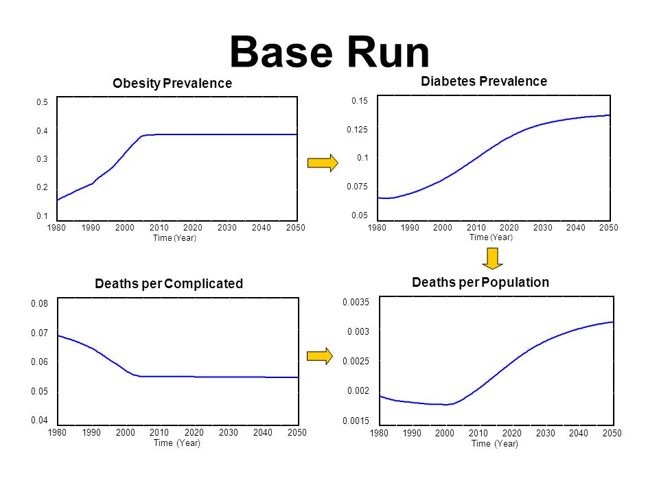 Diabetes Stocks & Flows Deaths from complications Diabetes onset Complications onset Caloric Intake Mean body weight/BMI Basal metabolic rate Caloric balance Physical Activity Obese Fraction of Population
