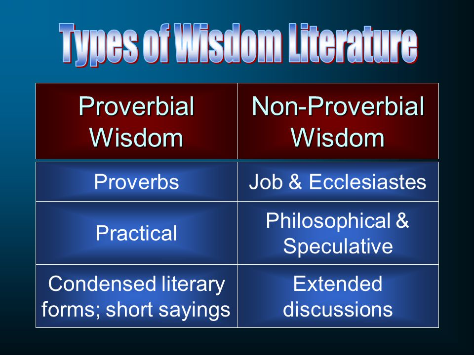 Proverbial Wisdom Proverbs Non-Proverbial Wisdom Job & Ecclesiastes Practical Philosophical & Speculative Condensed literary forms; short sayings Extended discussions