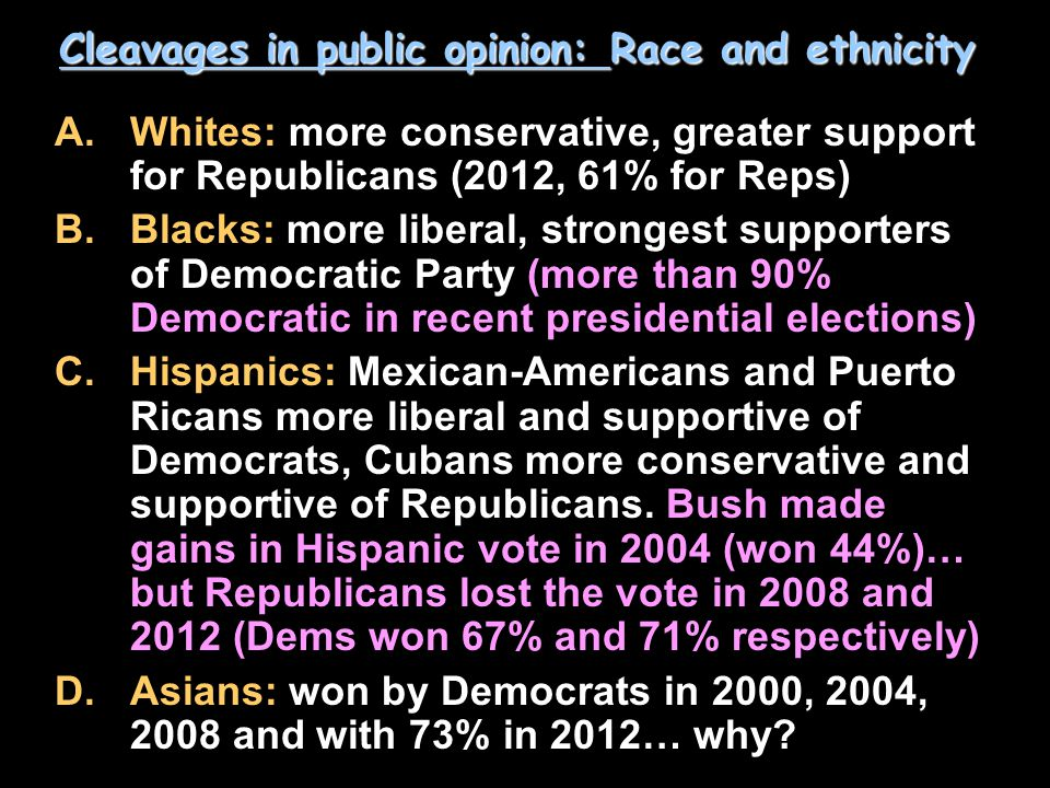 Cleavages in public opinion: Race and ethnicity A.Whites: more conservative, greater support for Republicans (2012, 61% for Reps) B.Blacks: more liberal, strongest supporters of Democratic Party (more than 90% Democratic in recent presidential elections) C.Hispanics: Mexican-Americans and Puerto Ricans more liberal and supportive of Democrats, Cubans more conservative and supportive of Republicans.