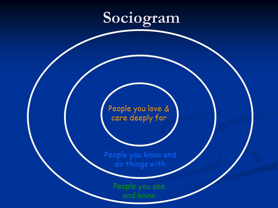 People you see and know People you know and do things with People you love & care deeply forSociogram