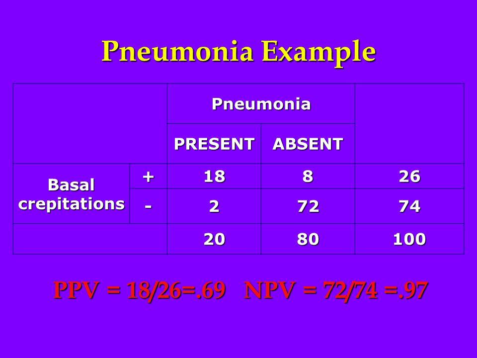 Pneumonia Example Pneumonia PRESENTABSENT Basal crepitations +18826 -27274 2080100 PPV = 18/26=.69 NPV = 72/74 =.97