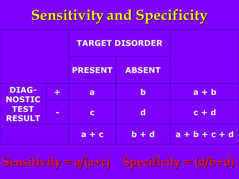 Sensitivity and Specificity TARGET DISORDER PRESENTABSENT DIAG- NOSTIC TEST RESULT +aba + b -cdc + d a + cb + da + b + c + d Sensitivity = a/(a+c) Specificity = (d/b+d)