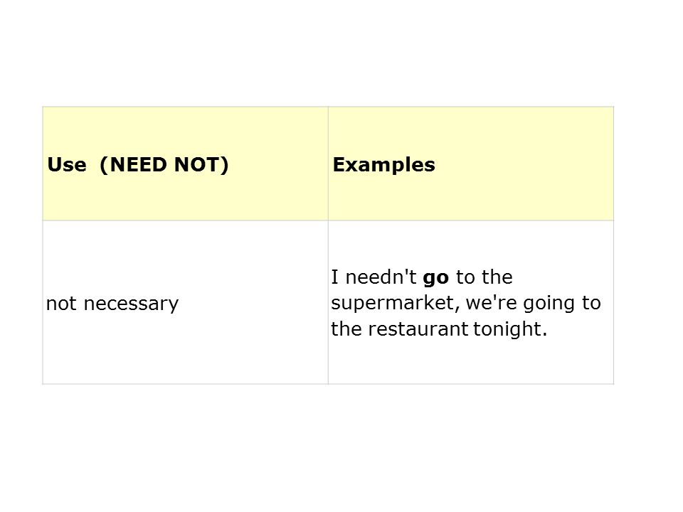 Use (NEED NOT)Examples not necessary I needn't go to the supermarket, we're going to the restaurant tonight.