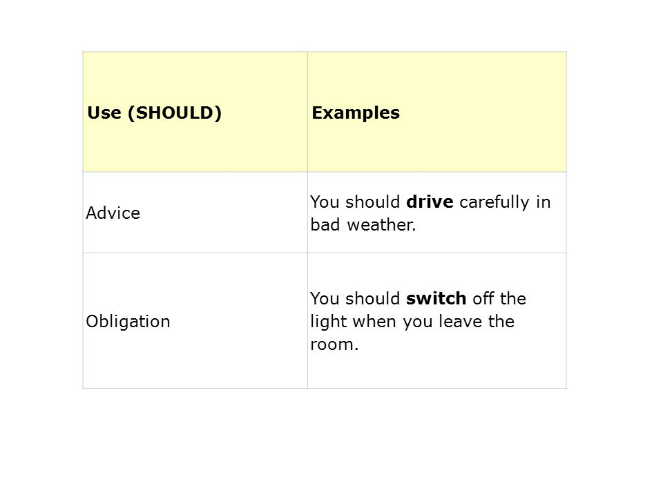 Use (SHOULD)Examples Advice You should drive carefully in bad weather.
