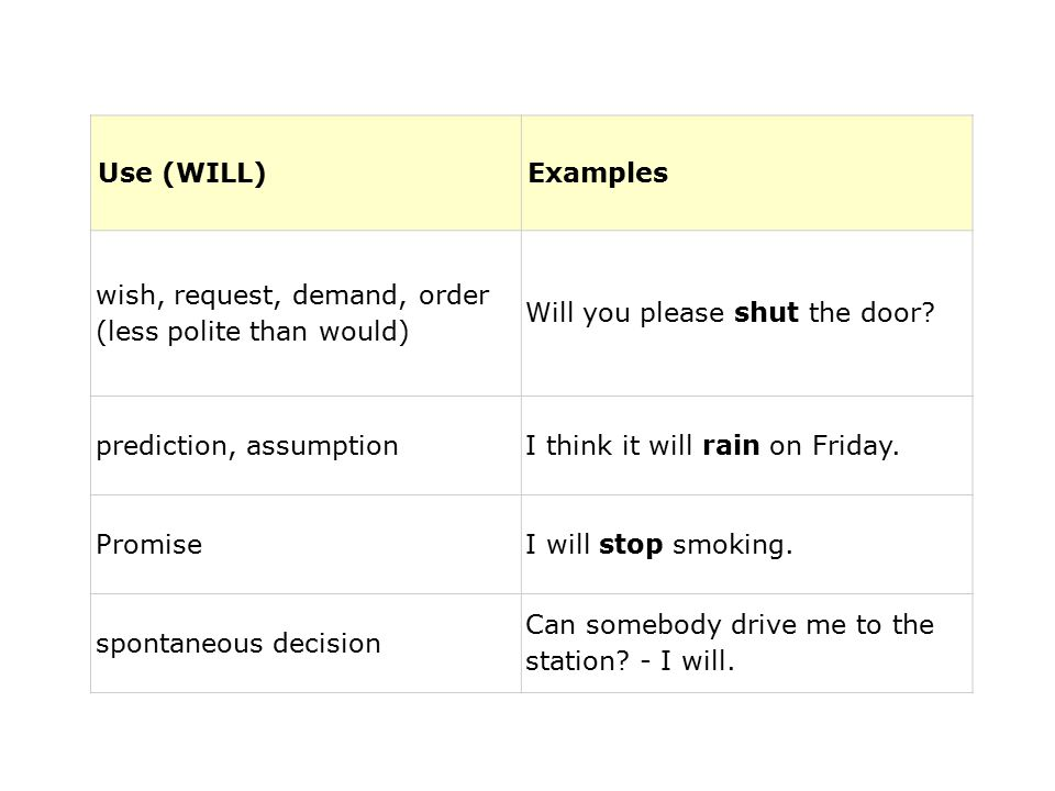 Use (WILL)Examples wish, request, demand, order (less polite than would) Will you please shut the door.