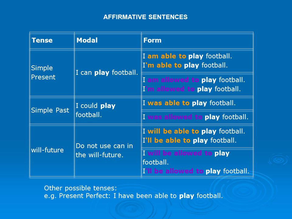 Other possible tenses: e.g. Present Perfect: I have been able to play football.
