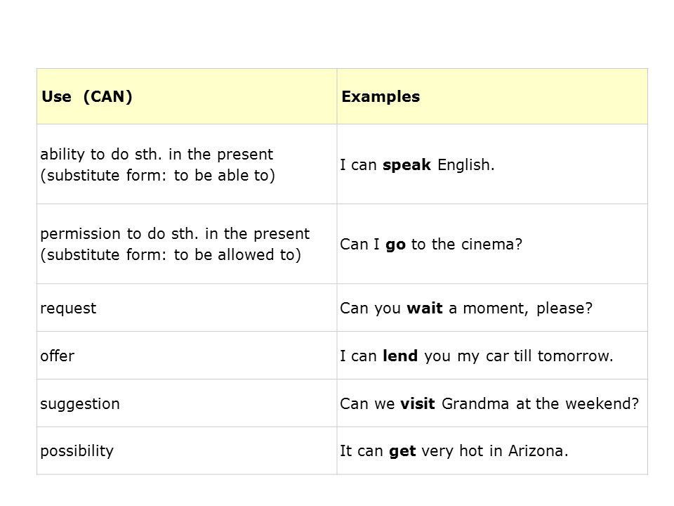 Use (CAN)Examples ability to do sth. in the present (substitute form: to be able to) I can speak English. permission to do sth. in the present (substi
