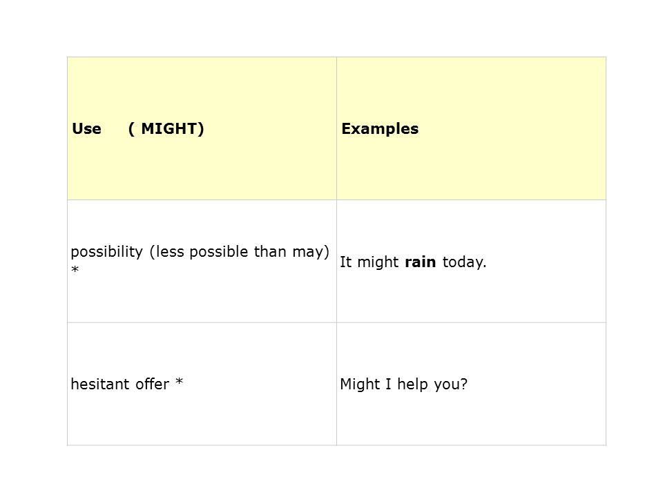 Use ( MIGHT)Examples possibility (less possible than may) * It might rain today. hesitant offer *Might I help you?