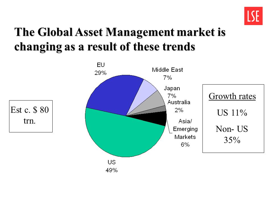 The Global Asset Management market is changing as a result of these trends Est c.
