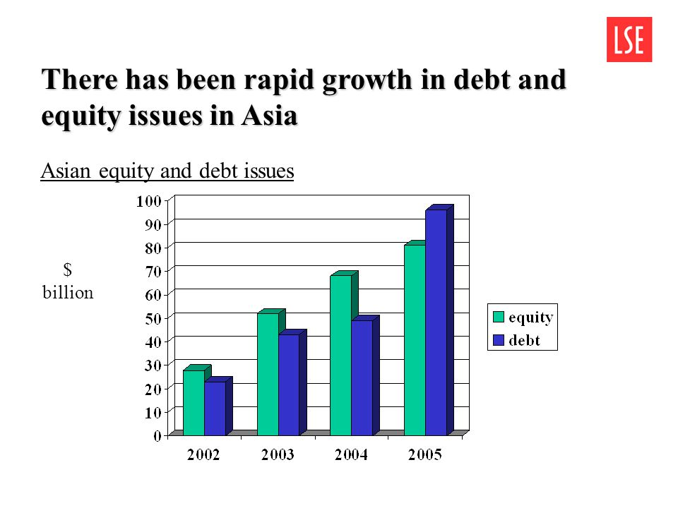 There has been rapid growth in debt and equity issues in Asia $ billion Asian equity and debt issues