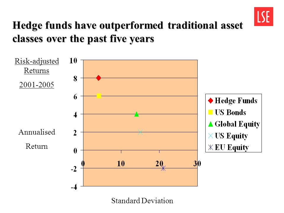 Hedge funds have outperformed traditional asset classes over the past five years Standard Deviation Annualised Return Risk-adjusted Returns 2001-2005