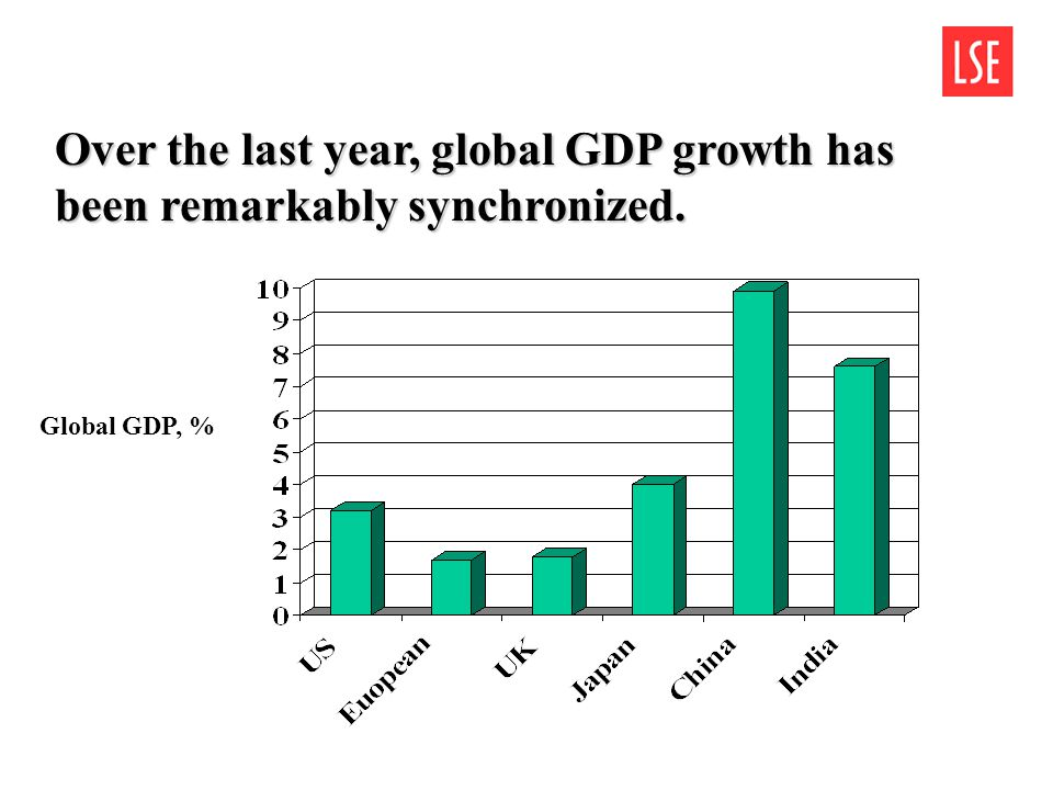 Over the last year, global GDP growth has been remarkably synchronized. Global GDP, %
