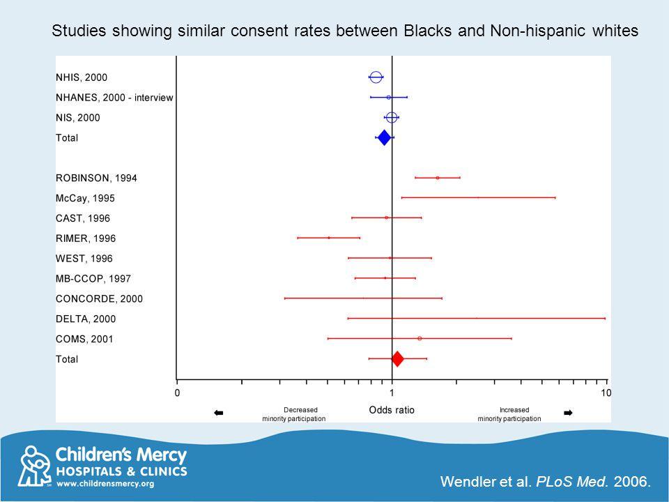 Studies showing similar consent rates between Blacks and Non-hispanic whites Wendler et al. PLoS Med. 2006.