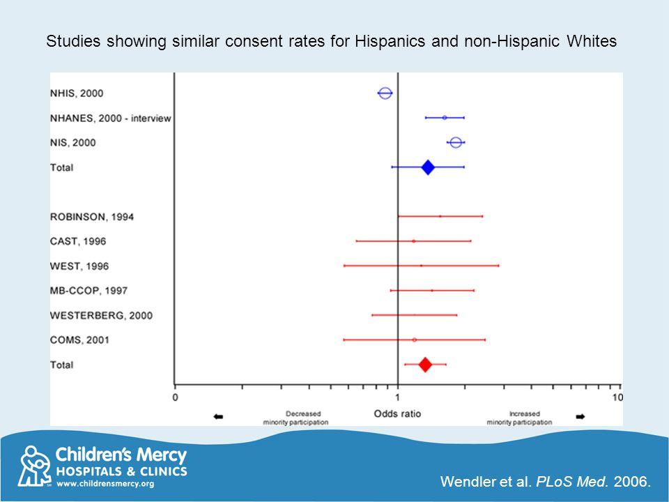 Studies showing similar consent rates for Hispanics and non-Hispanic Whites Wendler et al. PLoS Med. 2006.
