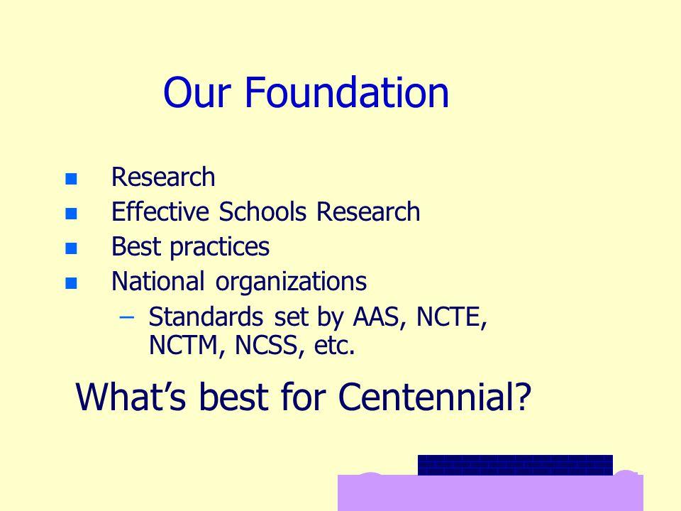 Our Foundation n n Research n n Effective Schools Research n n Best practices n n National organizations – –Standards set by AAS, NCTE, NCTM, NCSS, etc.