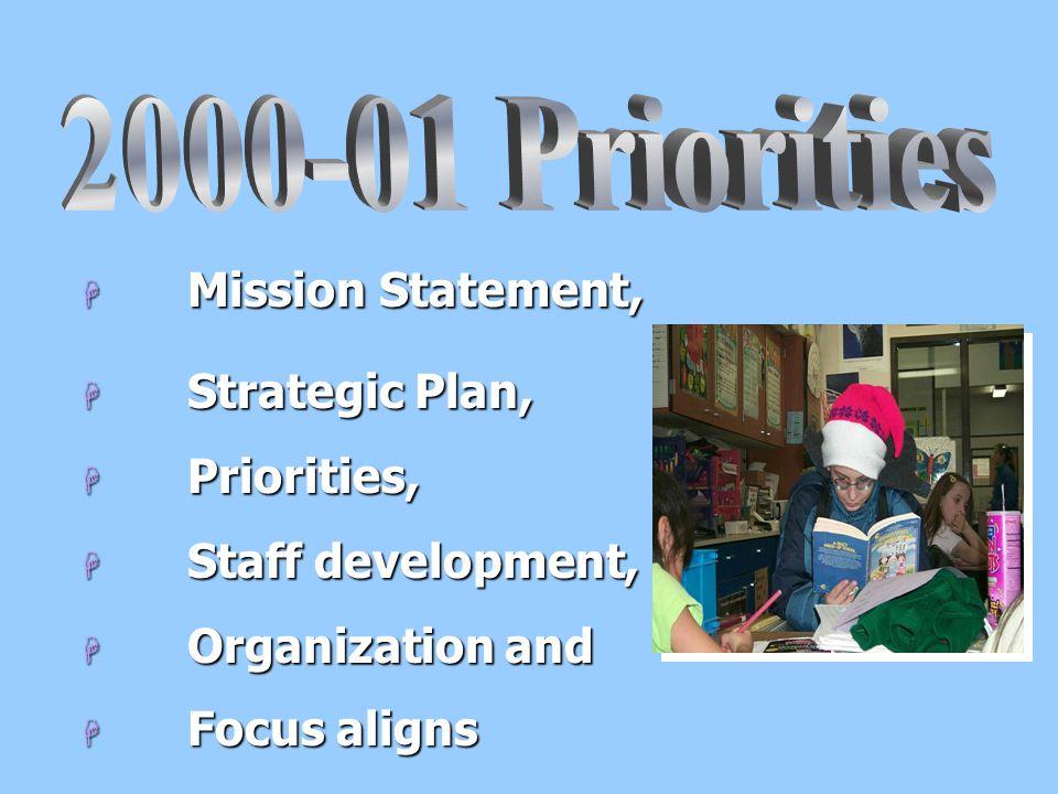 H Mission Statement, H Strategic Plan, H Priorities, H Staff development, H Organization and H Focus aligns