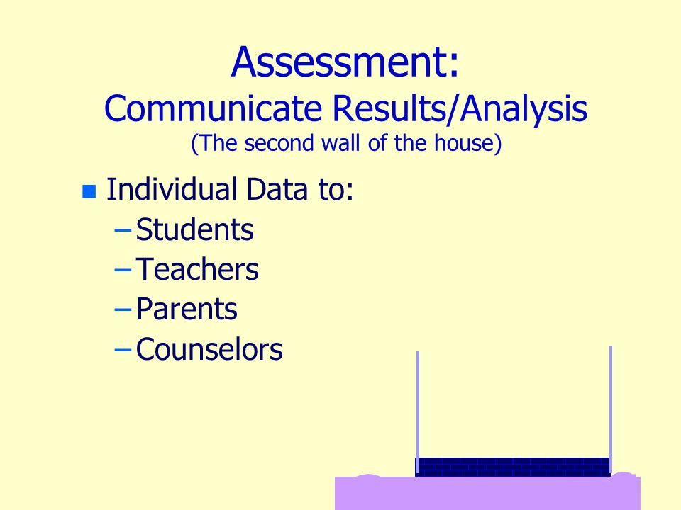 Assessment: Communicate Results/Analysis (The second wall of the house) n n Individual Data to: – –Students – –Teachers – –Parents – –Counselors