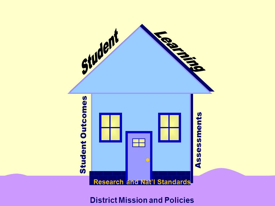 Student Outcomes Assessments District Mission and Policies Research and Nat'l Standards