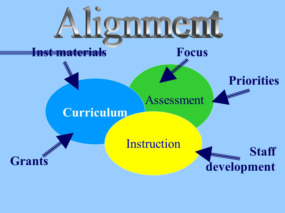 Assessment Curriculum Instruction Grants FocusInst materials Priorities Staff development