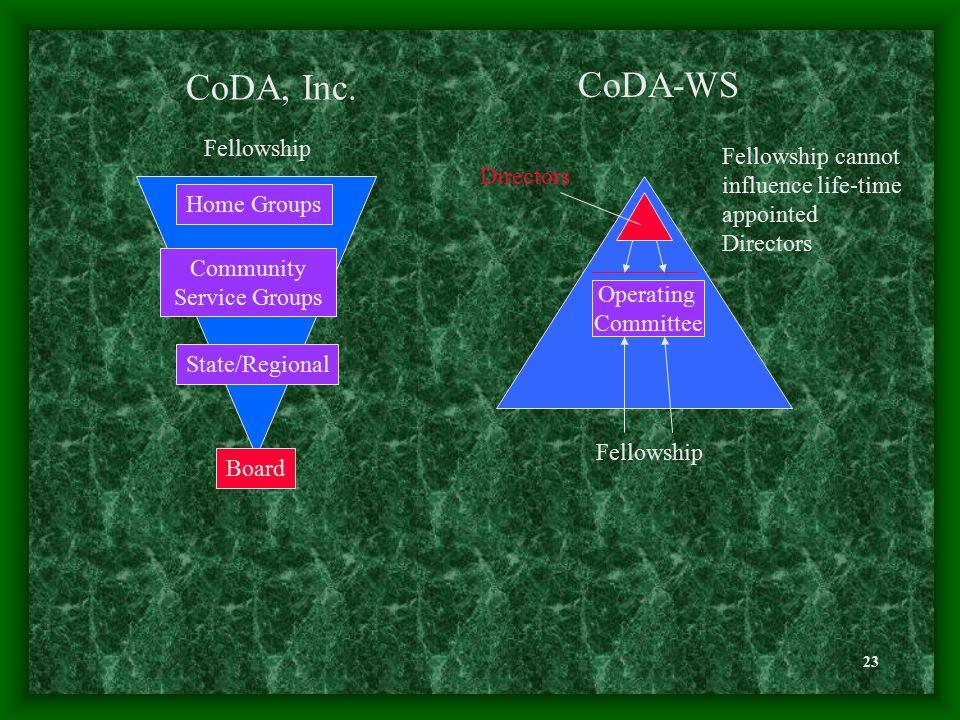 23 Fellowship cannot influence life-time appointed Directors Fellowship CoDA-WS CoDA, Inc.
