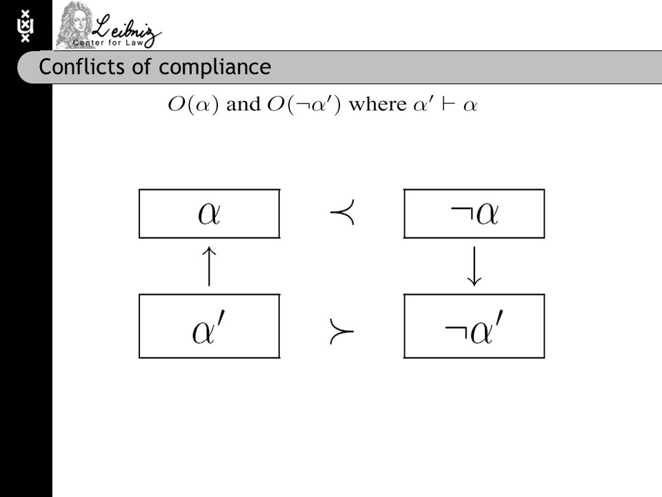 Conflicts of compliance