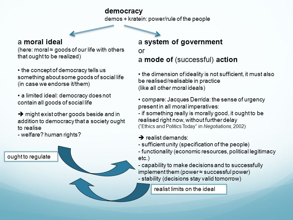 democracy demos + kratein: power/rule of the people a moral ideal (here: moral ≈ goods of our life with others that ought to be realized) the concept of democracy tells us something about some goods of social life (in case we endorse it/them) a limited ideal: democracy does not contain all goods of social life  might exist other goods beside and in addition to democracy that a society ought to realise - welfare.