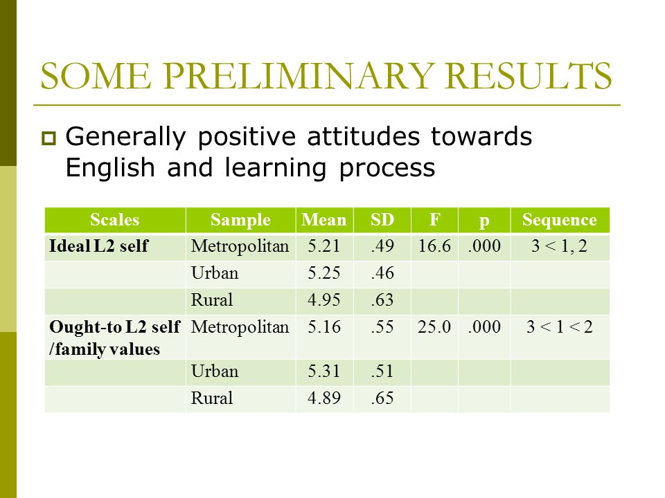 SOME PRELIMINARY RESULTS  Generally positive attitudes towards English and learning process ScalesSampleMeanSDFpSequence Ideal L2 selfMetropolitan5.2