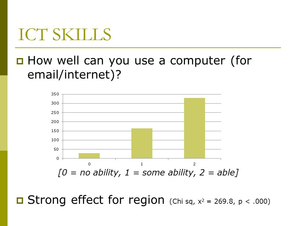 ICT SKILLS  How well can you use a computer (for email/internet)? [0 = no ability, 1 = some ability, 2 = able]  Strong effect for region (Chi sq, x