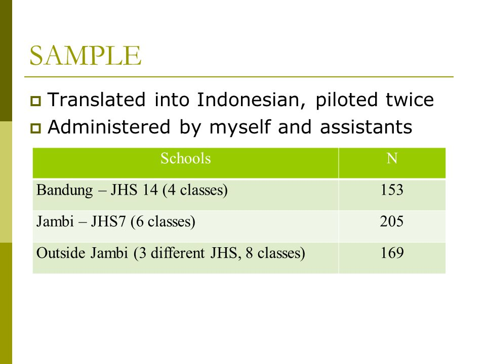 SAMPLE  Translated into Indonesian, piloted twice  Administered by myself and assistants SchoolsN Bandung – JHS 14 (4 classes)153 Jambi – JHS7 (6 cl