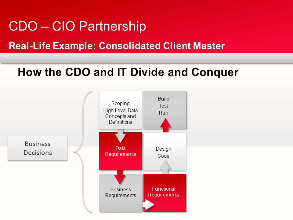 How the CDO and IT Divide and Conquer CDO – CIO Partnership Real-Life Example: Consolidated Client Master Business Requirements Data Requirements Scoping High Level Data Concepts and Definitions Functional Requirements Design Code Build Test Run Business Decisions Business Decisions