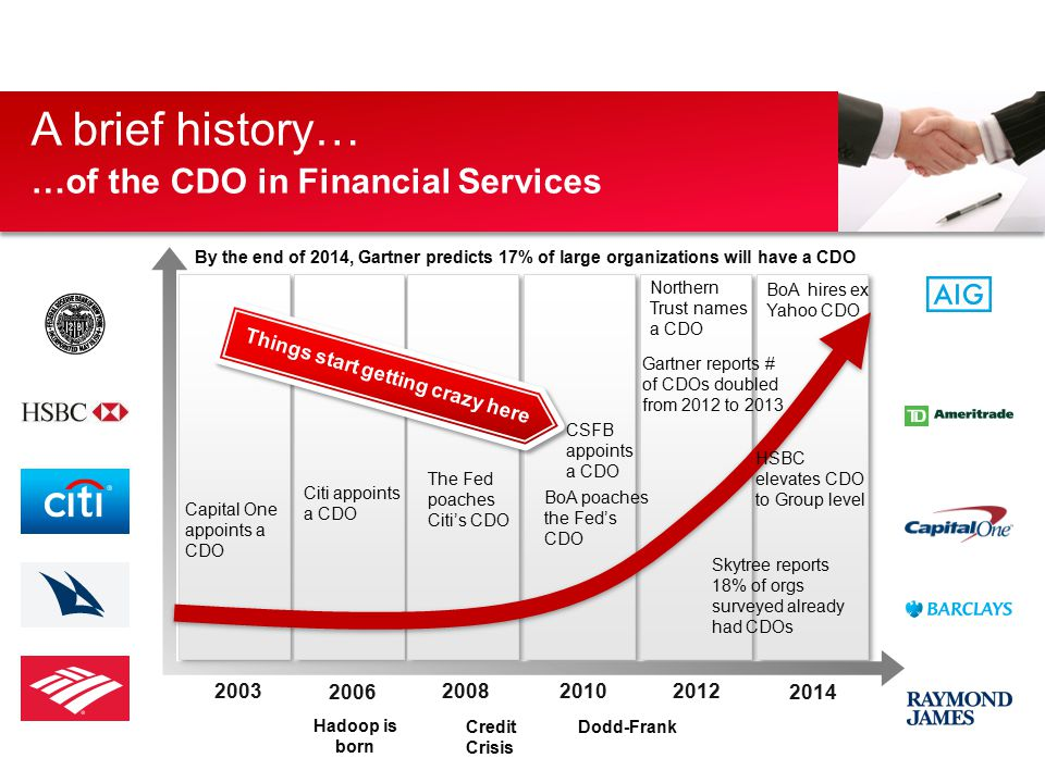 A brief history… …of the CDO in Financial Services 2014 201220102008 2006 2003 Capital One appoints a CDO Things start getting crazy here Citi appoints a CDO The Fed poaches Citi's CDO BoA poaches the Fed's CDO BoA hires ex Yahoo CDO Hadoop is born Skytree reports 18% of orgs surveyed already had CDOs Gartner reports # of CDOs doubled from 2012 to 2013 Credit Crisis HSBC elevates CDO to Group level Dodd-Frank By the end of 2014, Gartner predicts 17% of large organizations will have a CDO CSFB appoints a CDO Northern Trust names a CDO