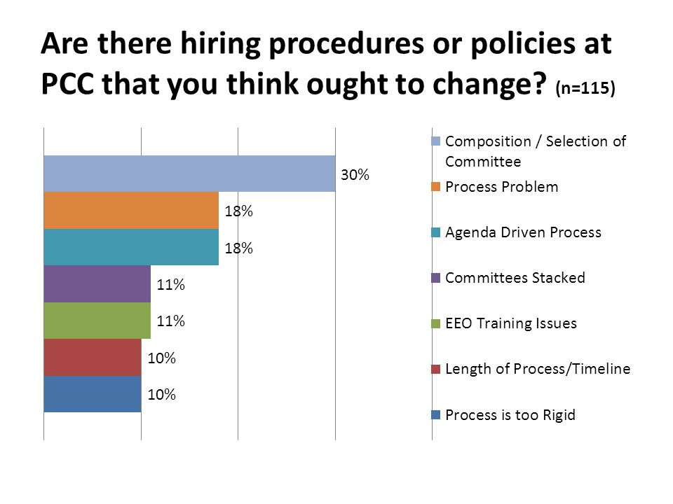 Are there hiring procedures or policies at PCC that you think ought to change? (n=115)