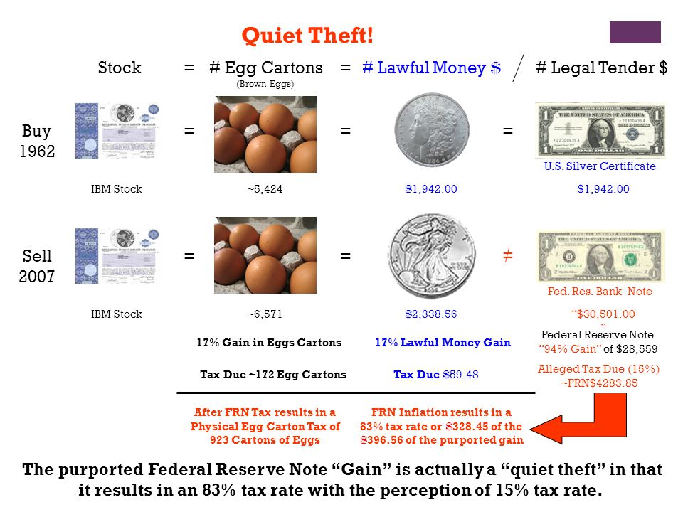 Buy 1962 Sell 2007 IBM Stock 17% Gain in Eggs Cartons Tax Due ~172 Egg Cartons 17% Lawful Money Gain Tax Due $ 59.48 Federal Reserve Note 94% Gain of $28,559 Alleged Tax Due (15%) ~FRN$4283.85 FRN Inflation results in a 83% tax rate or $ 328.45 of the $ 396.56 of the purported gain After FRN Tax results in a Physical Egg Carton Tax of 923 Cartons of Eggs Stock $ 1,942.00 = = $ 2,338.56 =# Lawful Money $ The purported Federal Reserve Note Gain is actually a quiet theft in that it results in an 83% tax rate with the perception of 15% tax rate.
