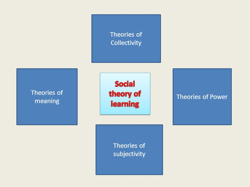 Theories of Power Theories of Collectivity Theories of meaning Theories of subjectivity