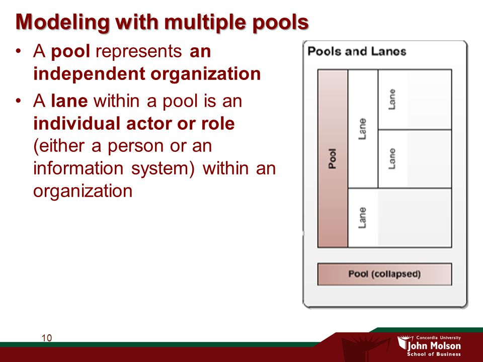 Modeling with multiple pools A pool represents an independent organization A lane within a pool is an individual actor or role (either a person or an
