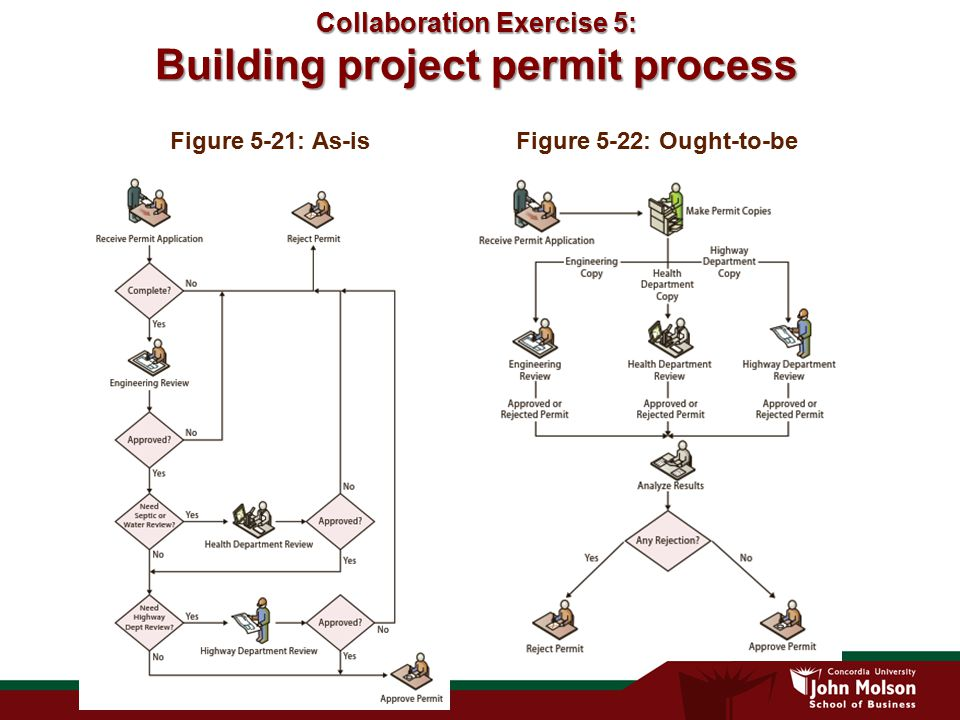 Collaboration Exercise 5: Building project permit process Figure 5-21: As-is Figure 5-22: Ought-to-be