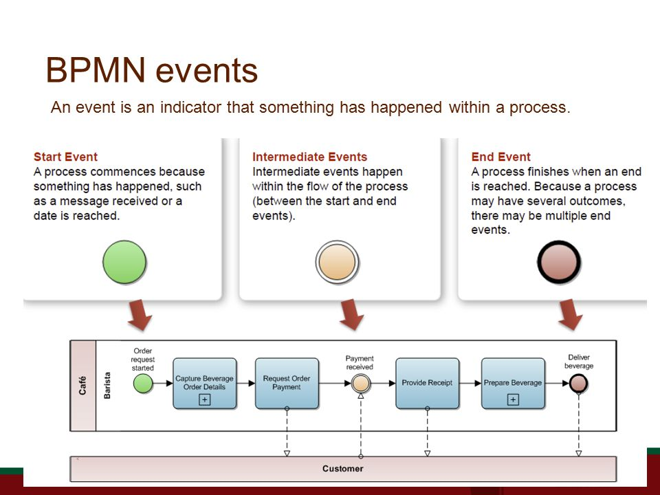 BPMN events An event is an indicator that something has happened within a process.