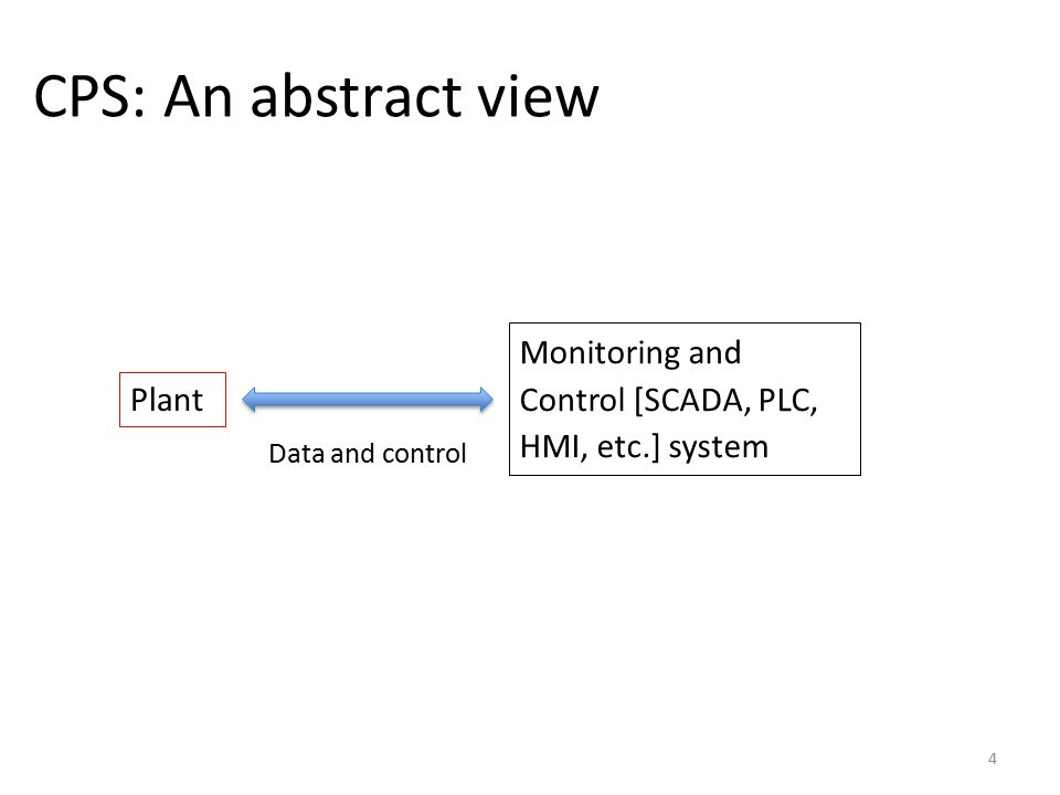 CPS: An abstract view 4 Plant Monitoring and Control [SCADA, PLC, HMI, etc.] system Data and control