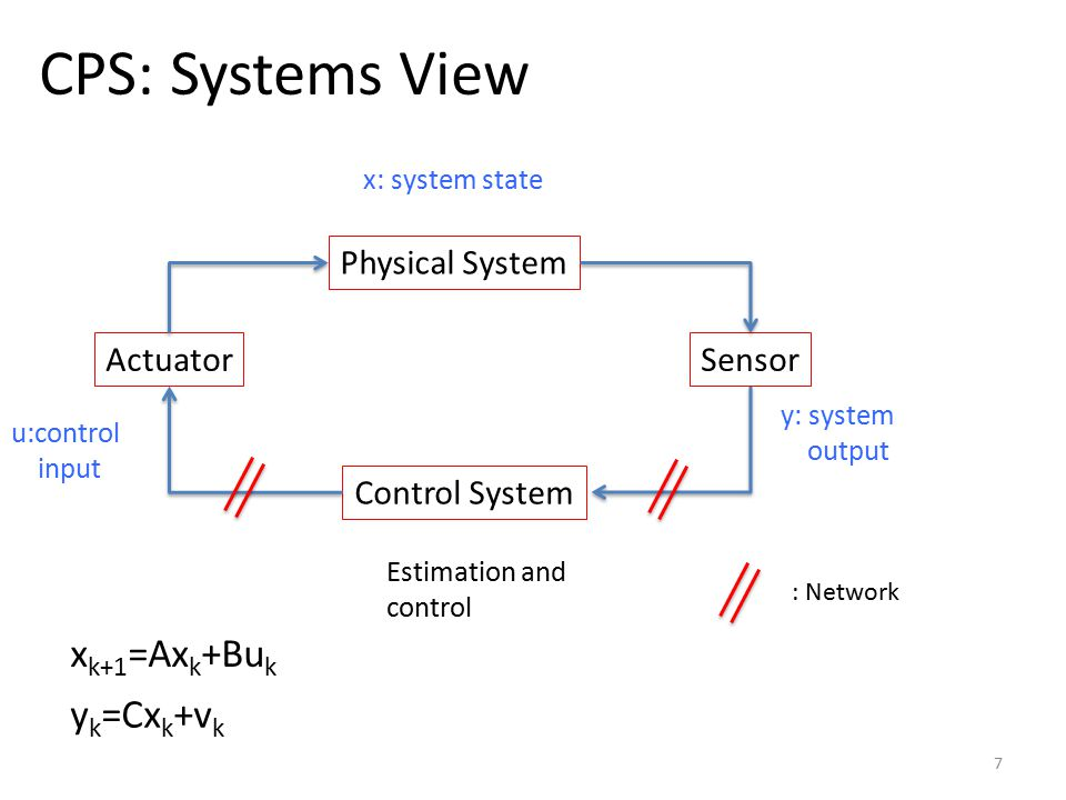 CPS Network-based Attacks 8 Physical System Sensor Control System Actuator y' not y: Sensor compromised u' not u controller compromised Network jammed Controller compromised