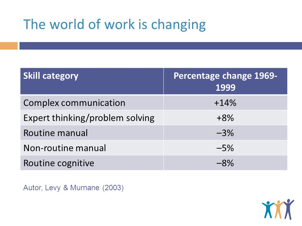 The world of work is changing Skill categoryPercentage change 1969- 1999 Complex communication+14% Expert thinking/problem solving+8% Routine manual–3% Non-routine manual–5% Routine cognitive–8% Autor, Levy & Murnane (2003)