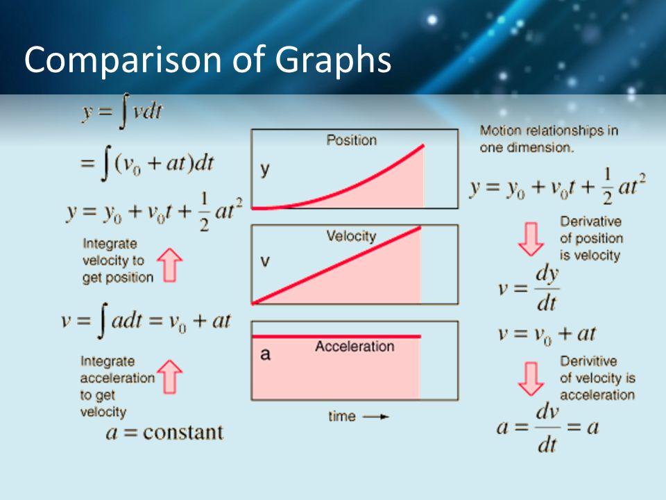 Comparison of Graphs