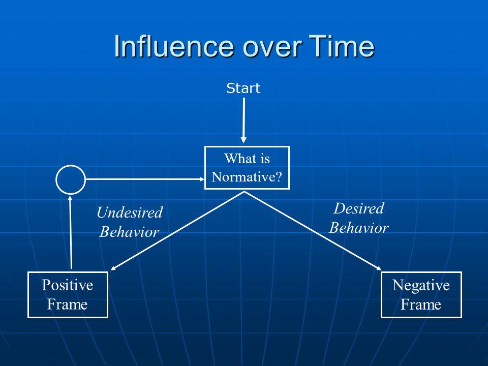 What is Normative Positive Frame Negative Frame Undesired Behavior Desired Behavior Start