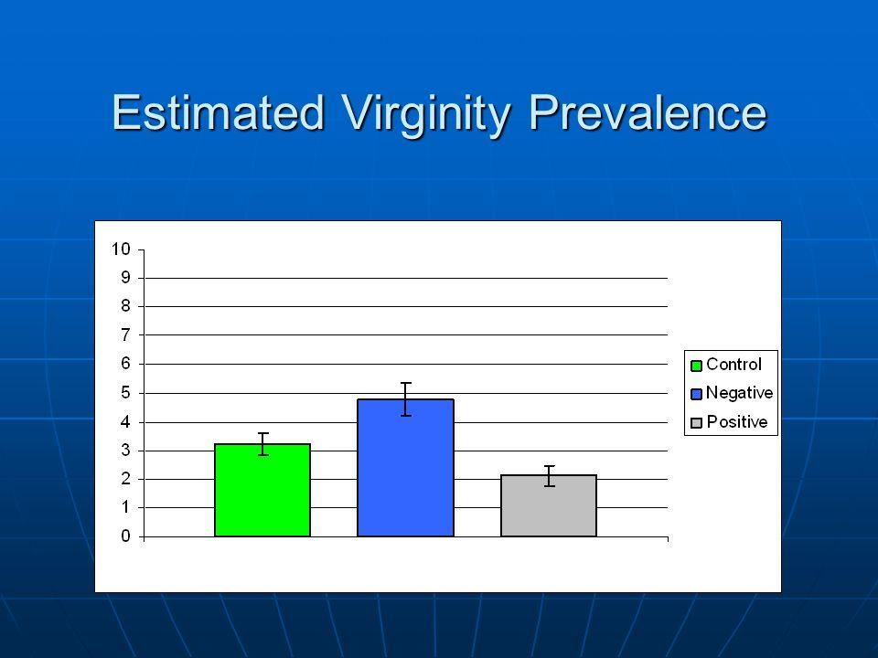 Estimated Virginity Prevalence